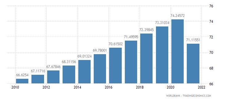 lesotho population density people per sq km wb data
