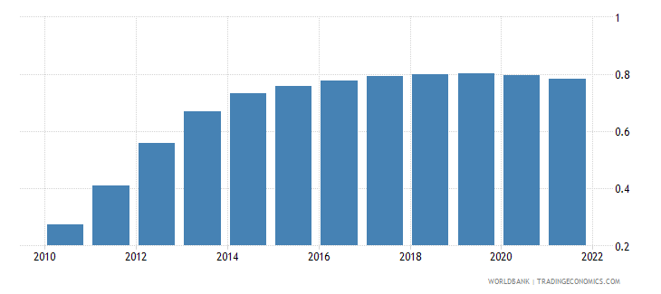 lesotho population growth annual percent wb data