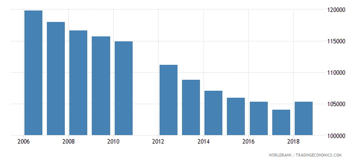lesotho population of the official age for tertiary education female number wb data