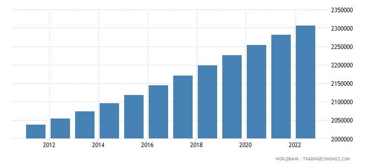 lesotho population total wb data