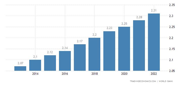 Lesotho Population