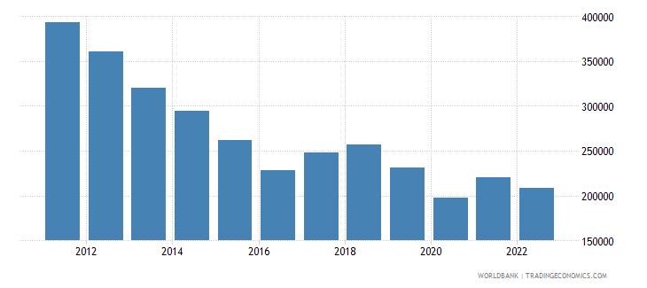 lesotho portfolio equity net inflows bop us dollar wb data