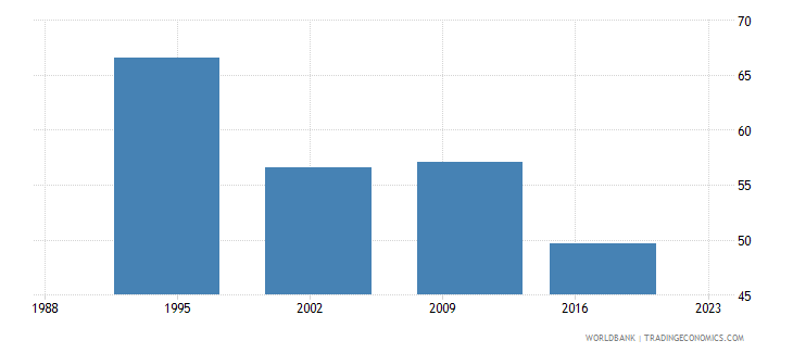 lesotho poverty headcount ratio at national poverty line percent of population wb data