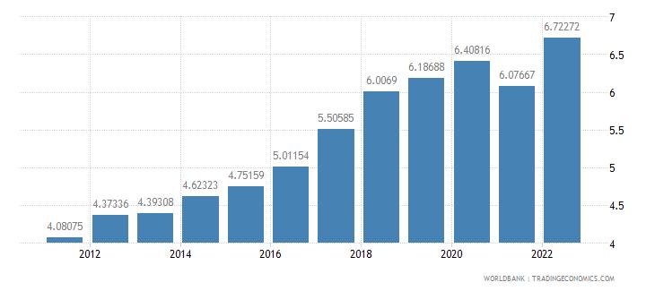 lesotho ppp conversion factor gdp lcu per international dollar wb data