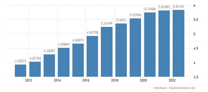 lesotho ppp conversion factor private consumption lcu per international dollar wb data