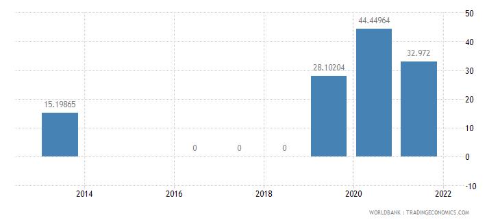 lesotho present value of external debt percent of gni wb data
