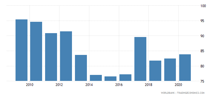 lesotho private consumption percentage of gdp percent wb data