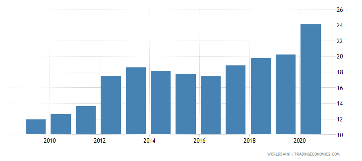 lesotho private credit by deposit money banks to gdp percent wb data