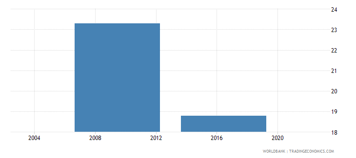 lesotho proportion of investment financed by banks percent wb data