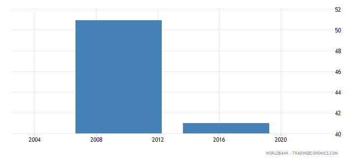 lesotho proportion of investment financed internally percent wb data