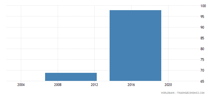 lesotho proportion of loans requiring collateral percent wb data