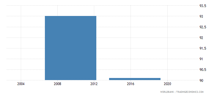 lesotho proportion of total sales that are domestic sales percent wb data