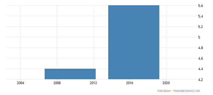 lesotho proportion of total sales that are exported directly percent wb data