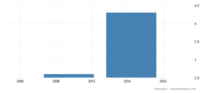 lesotho proportion of total sales that are exported indirectly percent wb data