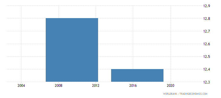 lesotho proportion of working capital financed by banks percent wb data