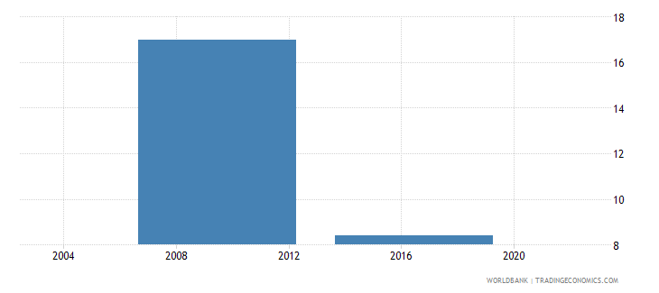 lesotho proportion of working capital financed by supplier credit percent wb data