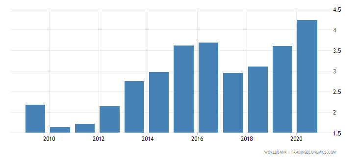 lesotho public and publicly guaranteed debt service percent of exports excluding workers remittances wb data