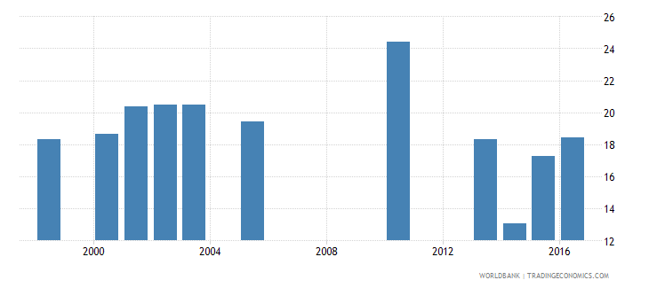 lesotho pupil teacher ratio in pre primary education headcount basis wb data