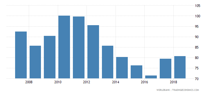 lesotho real effective exchange rate wb data