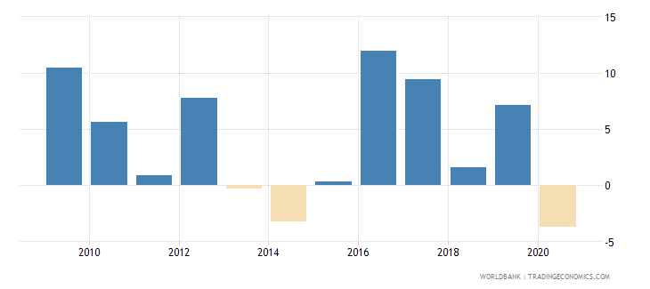 lesotho real interest rate percent wb data