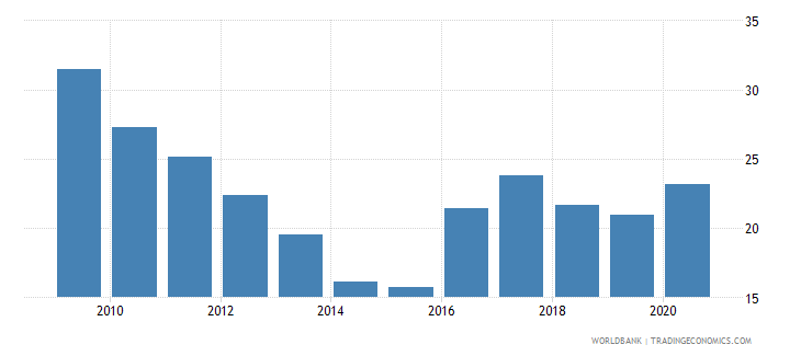 lesotho remittance inflows to gdp percent wb data