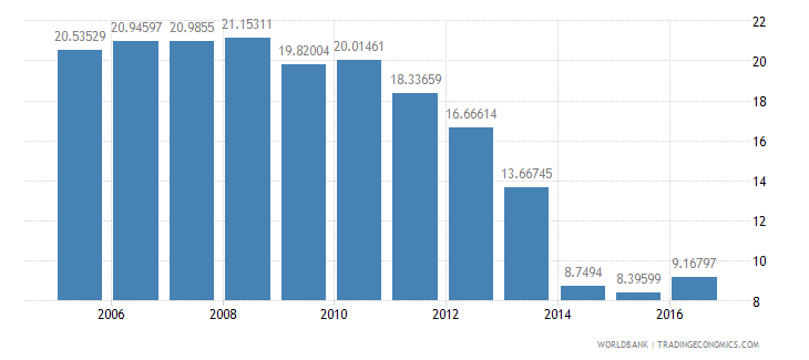 lesotho repeaters primary total percent of total enrollment wb data