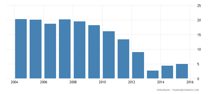 lesotho repetition rate in grade 2 of primary education female percent wb data