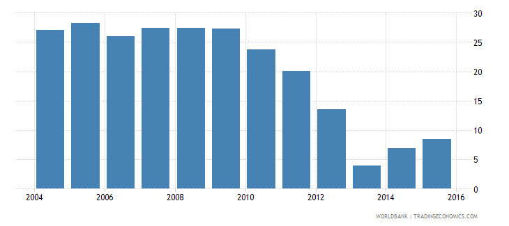 lesotho repetition rate in grade 2 of primary education male percent wb data