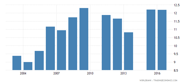 lesotho repetition rate in grade 3 of lower secondary general education male percent wb data