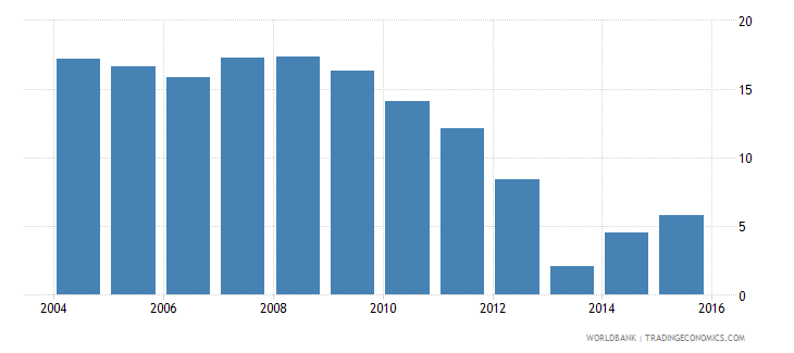 lesotho repetition rate in grade 3 of primary education female percent wb data