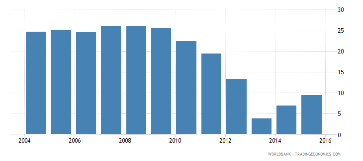 lesotho repetition rate in grade 3 of primary education male percent wb data