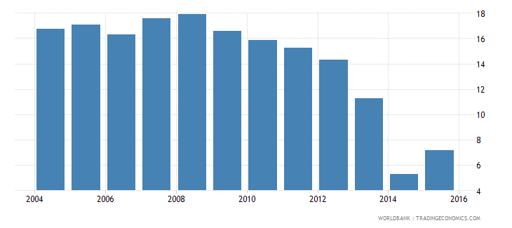 lesotho repetition rate in grade 4 of primary education female percent wb data