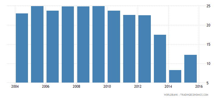 lesotho repetition rate in grade 4 of primary education male percent wb data