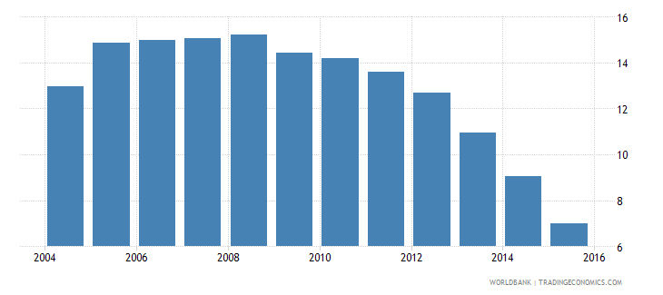 lesotho repetition rate in grade 5 of primary education female percent wb data