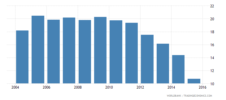 lesotho repetition rate in grade 5 of primary education male percent wb data