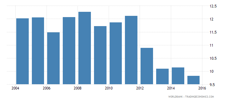 lesotho repetition rate in grade 6 of primary education female percent wb data