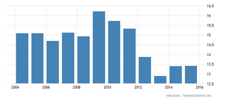 lesotho repetition rate in grade 6 of primary education male percent wb data