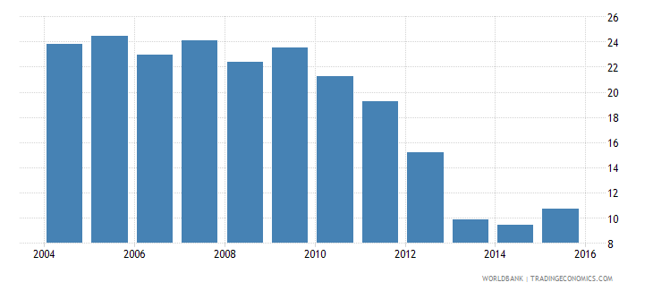 lesotho repetition rate in primary education all grades male percent wb data