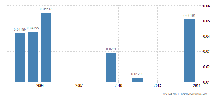 lesotho research and development expenditure percent of gdp wb data