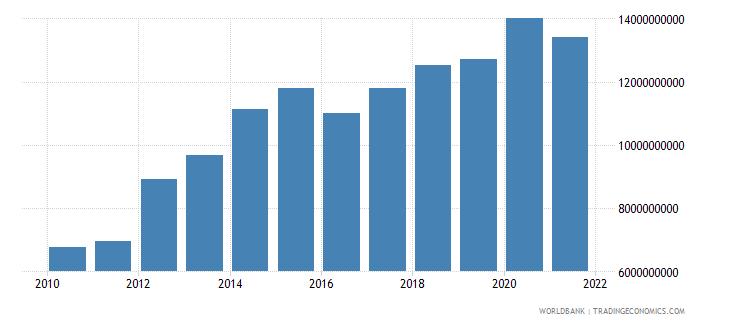 lesotho revenue excluding grants current lcu wb data