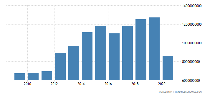 lesotho revenue excluding grants current lcu wb data