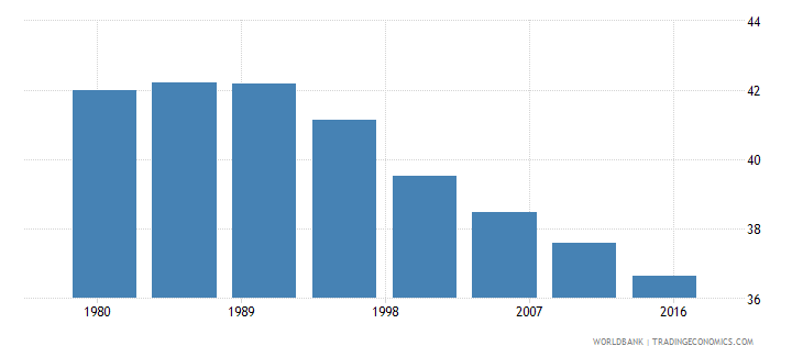 lesotho rural population male percent of total wb data
