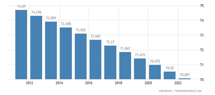 lesotho rural population percent of total population wb data