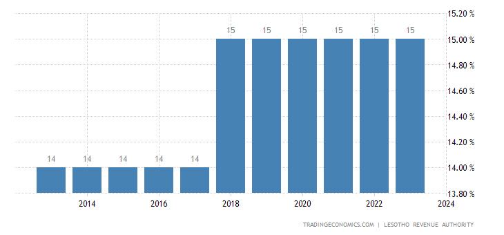 Lesotho Sales Tax Rate - VAT