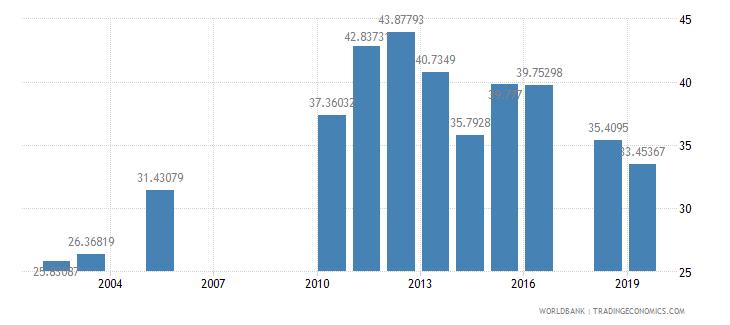lesotho school enrollment preprimary female percent gross wb data