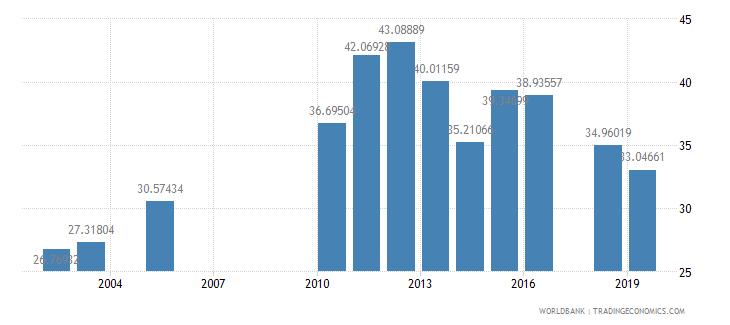 lesotho school enrollment preprimary percent gross wb data