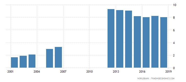 lesotho school enrollment tertiary male percent gross wb data