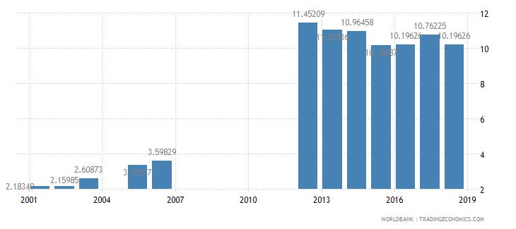 lesotho school enrollment tertiary percent gross wb data