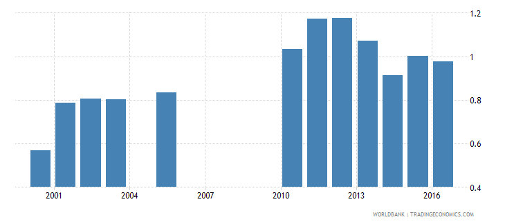 lesotho school life expectancy pre primary male years wb data
