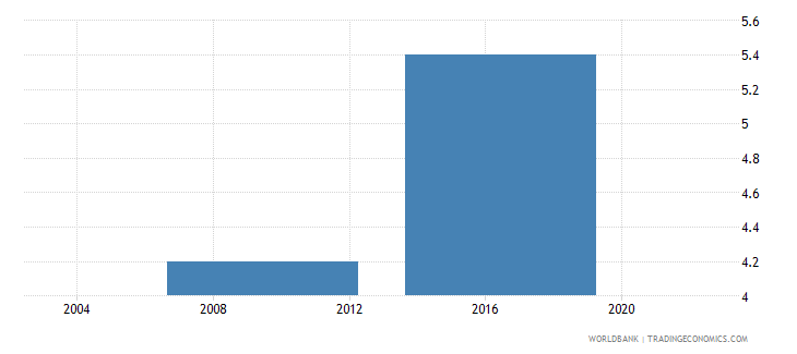 lesotho security costs percent of annual sales wb data